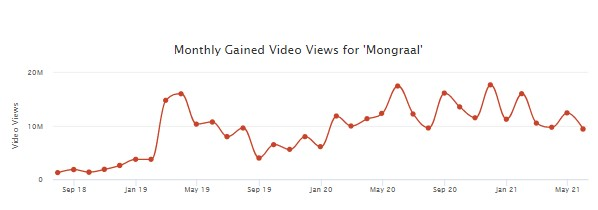 how much mongraal makes per month from advertisements on his youtube channel