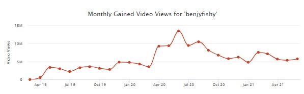 how much benjyfishy makes per month from youtube
