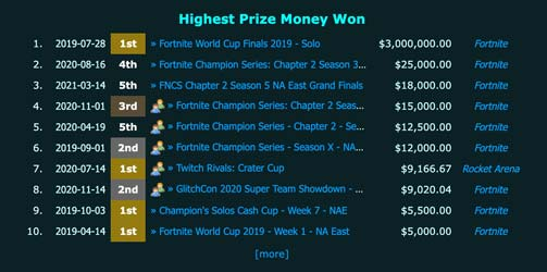 how much Bugha has made from Fortnite