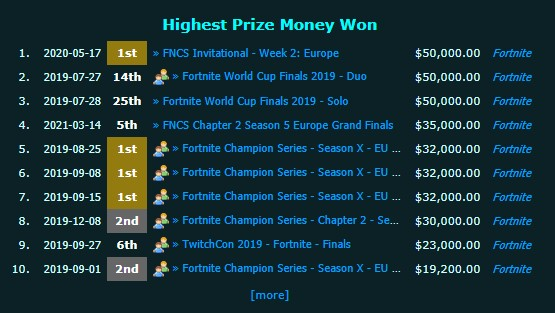 how much Benjyfishy has made from Fortnite
