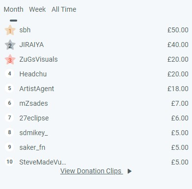 how much mongraal makes per month from donations on twitch