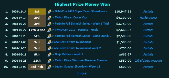 how much nickeh30 has made from fortnite tournaments
